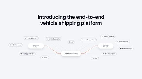 carrier shipper broker transportation management system, vehicle shipping platform from super dispatch auto transport