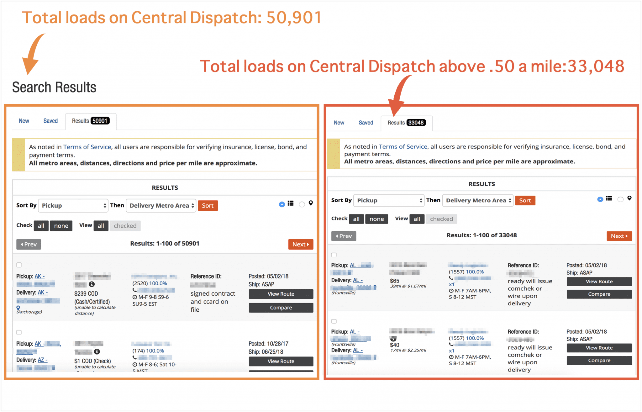 Why are there over 50,000 load offers on Central Dispatch?
