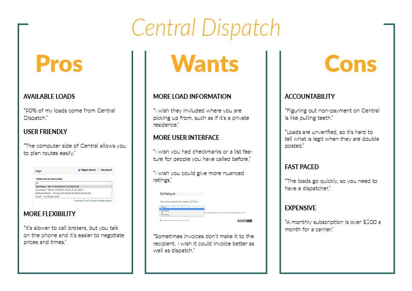 Central Dispatch Pros Wants and Cons comparison chart versus free load boards